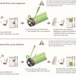 Come regolare il finecorsa motore per tapparella